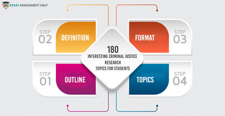 180 Interesting Criminal Justice Research Topics for Students-Essayassignmenthelp.com.au
