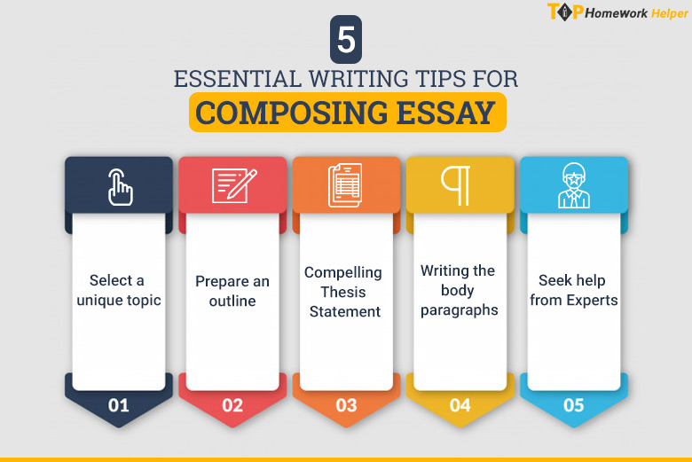 Composing essays with ease