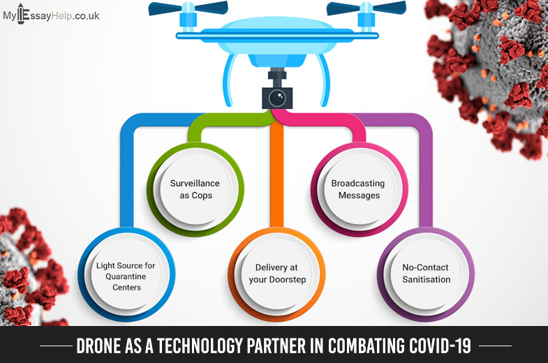 Drone as a Technology Partner in Combating Covid-19