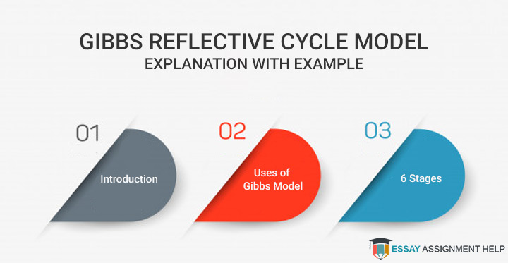 Gibbs Reflective Cycle Model - Explanation with Example - Essayassignmenthelp.com.au