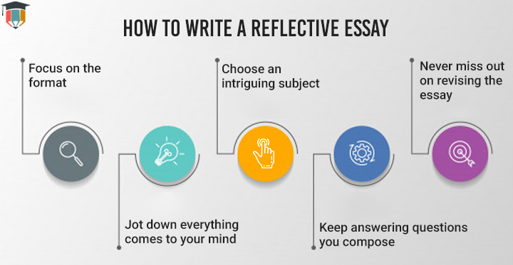 How to Write a Reflective Essay - Essayassignmenthelp.com.au