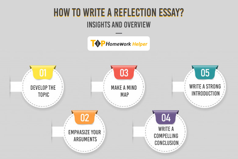Write a Reflection Essay?