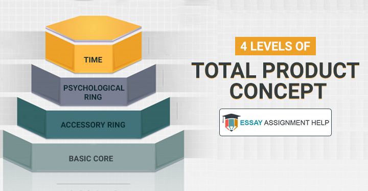 Everything You Need to Know about Total Product Concept - Essayassignmenthelp.com.au