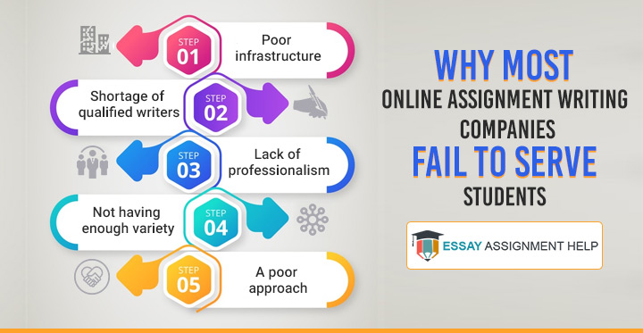 Reasons Why Assignment Writing Companies Fail to Serve Students - Essayassignmenthelp.com.au